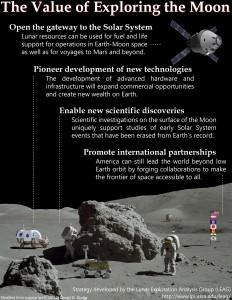 Destination Moon 2