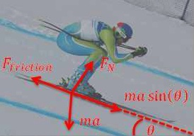 Friction, slope, angle of attack must be considered for off-world Olympics. Image credit: Wikipedia (modified)