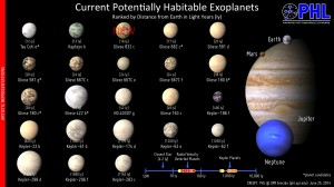 The Habitable Exoplanets Catalog now has 23 objects of interest including Gliese 832 c, the closest to Earth of the top three most Earth-like worlds in the catalog.  Credit: PHL @ UPR Arecibo