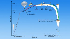 LDSD TEST DIAGRAM