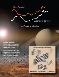 In lab experiments NASA scientists matched the spectral signature of an unknown material the Cassini spacecraft detected in Titan's atmosphere at far-infrared wavelengths. The material contains aromatic hydrocarbons that include nitrogen, a subgroup called polycyclic aromatic nitrogen heterocycles. Image Credit: NASA/Goddard/JPL