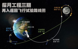 Trajectory of China's mooncraft, designed to test high-speed reentry techniques. Courtesy: China Space