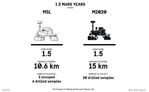 Comparative view of Curiosity rover and future Mars 2020 rover in terms of performance on the Red Planet. Credit: Trosper/NASA/JPL-Caltech