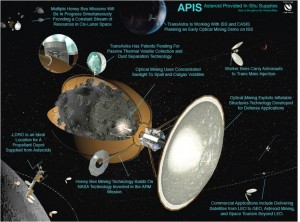 Business plan for asteroid mining. Credit: Joel Sercel/ICS Associates Inc. and TransAstra