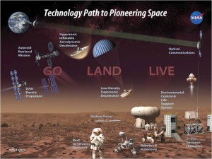 Lots of high-tech work ahead to firmly plant boots on Mars. Credit: NASA/STMD
