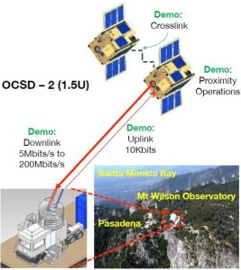 CubeSats are equipped to evaluate optical laser communications and close proximity maneuvering in Earth orbit. Credit: The Aerospace Corporation