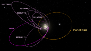 The six most distant known objects in the solar system with orbits exclusively beyond Neptune (magenta) all mysteriously line up in a single direction. Also, when viewed in three dimensions, they tilt nearly identically away from the plane of the solar system. New work by Caltech's Batygin and Brown show that a planet with 10 times the mass of the Earth in a distant eccentric orbit anti-aligned with the other six objects (orange) is required to maintain this configuration. Credit: Caltech/R. Hurt (IPAC)/Diagram created using WorldWide Telescope.