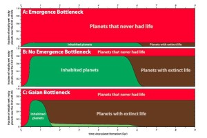 Different bottleneck scenarios and their fossil predictions. (A) Emergence Bottleneck. Life rarely emerges even on wet rocky planets. Few planets will have life or even fossils of extinct life. On the few planets where life does emerge, it persists for billions of years. (B) No Emergence Bottleneck. Life emerges with high probability and usually persists for billions of years. Thus, life will be abundant on planets throughout the Universe. There will be many planets where life persisted for billions of years and then went extinct. On the oldest uninhabited planets, fossils of complex life will be abundant. (C) Gaian Bottleneck. Life emerges with some probability (possibly quite high), but it goes extinct within a billion years (green). Alternatively, some small fraction of inhabited planets successfully pass through the Gaian bottleneck (light green). The Gaian bottleneck model predicts that the vast majority of the fossils in the Universe will be from extinct microbial life. Graphic: Astrobiology