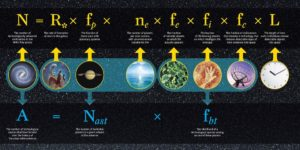 "In 1961, astrophysicist Frank Drake developed an equation to estimate the number of advanced civilizations likely to exist in the Milky Way galaxy. The Drake equation (top row) has proven to be a durable framework for research, and space technology has advanced scientists' knowledge of several variables. But it is impossible to do anything more than guess at variables such as L, the probably longevity of other advanced civilizations. In new research, Adam Frank and Woodruff Sullivan offer a new equation (bottom row) to address a slightly different question: What is the number of advanced civilizations likely to have developed over the history of the observable universe? Frank and Sullivan's equation draws on Drake's, but eliminates the need for ""L"". Credit: University of Rochester"