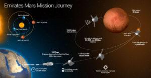 UAE's Hope Mars orbiter. Credit: UAE Space Agency