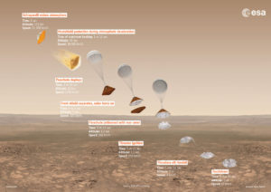 ESA's Schiaparelli landing at Meridiani Planum on Mars on October 19, 2016. Credit: ESA/ATG medialab