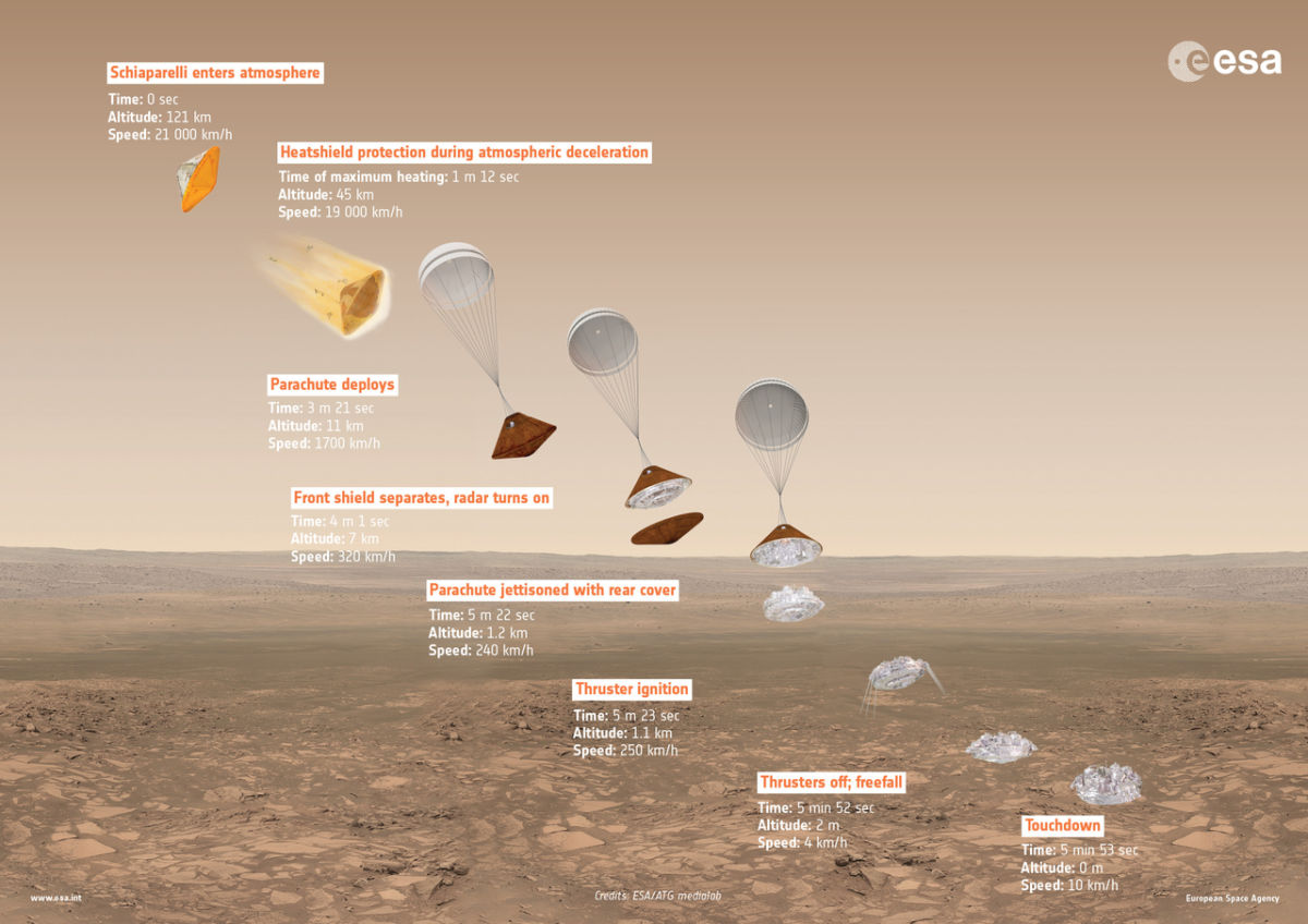 Go for Arrival at Mars: Europe's ExoMars 2016 ExoMars2016_DescentInfographic_20160223_1280