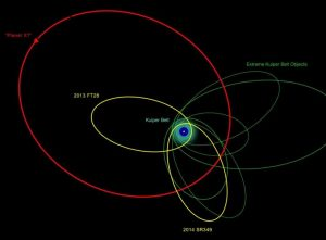 An illustration of the orbits of the new and previously known extremely distant Solar System objects. The clustering of most of their orbits indicates that they are likely be influenced by something massive and very distant, the proposed Planet X. Credit: Courtesy of Robin Dienel