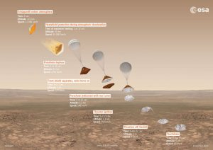 Planned descent sequence of Schiaparelli Mars lander. Credit: ESA