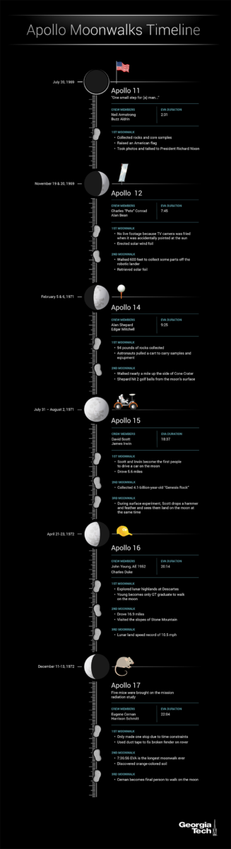 apollo space missions timeline - photo #39