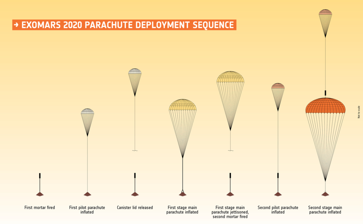 Test Success  Largest Mars Parachute Ever